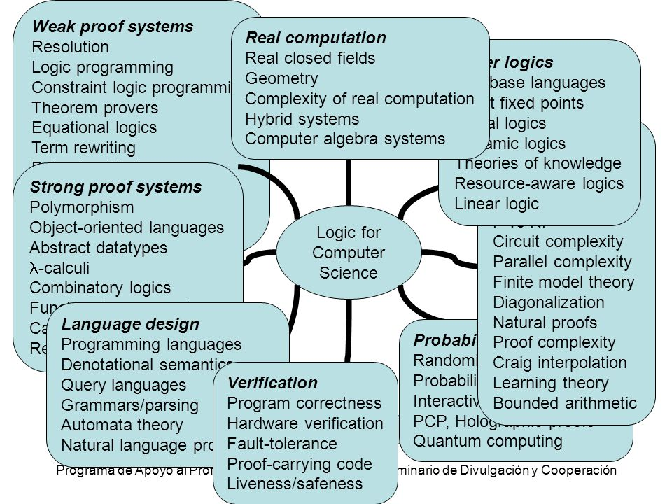 Programa de Apoyo al Profesorado de Informática - 1er Seminario de Divulgación y Cooperación El pulpo Logic for Computer Science Strong proof systems Weak proof systems Language design Verification Probabilistic computation Complexity theory Other logics Real computation Weak proof systems Resolution Logic programming Constraint logic programming Theorem provers Equational logics Term rewriting Behavioral logics Nonmonotonic logics AI Model checking Strong proof systems Polymorphism Object-oriented languages Abstract datatypes -calculi Combinatory logics Functional programming Category theory Realizability Language design Programming languages Denotational semantics Query languages Grammars/parsing Automata theory Natural language processing Verification Program correctness Hardware verification Fault-tolerance Proof-carrying code Liveness/safeness Probabilistic computation Randomized computation Probabilistic proofs Interactive proofs PCP, Holographic proofs Quantum computing Complexity theory Reducibility Oracles Feasible complexity P vs NP Circuit complexity Parallel complexity Finite model theory Diagonalization Natural proofs Proof complexity Craig interpolation Learning theory Bounded arithmetic Other logics Database languages Least fixed points Modal logics Dynamic logics Theories of knowledge Resource-aware logics Linear logic Real computation Real closed fields Geometry Complexity of real computation Hybrid systems Computer algebra systems