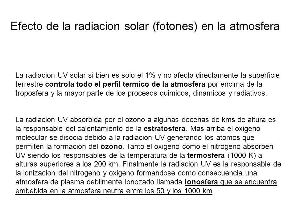 La radiacion UV solar si bien es solo el 1% y no afecta directamente la superficie terrestre controla todo el perfil termico de la atmosfera por encim