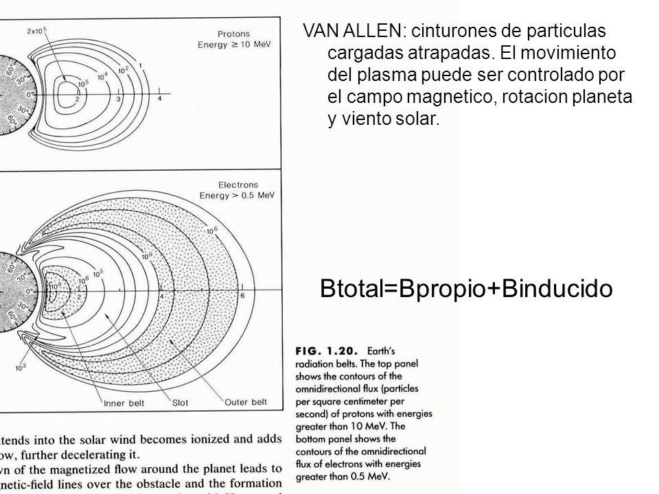 VAN ALLEN: cinturones de particulas cargadas atrapadas. El movimiento del plasma puede ser controlado por el campo magnetico, rotacion planeta y vient