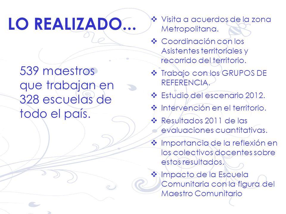 Visita a acuerdos de la zona Metropolitana. Coordinación con los Asistentes territoriales y recorrido del territorio. Trabajo con los GRUPOS DE REFERE