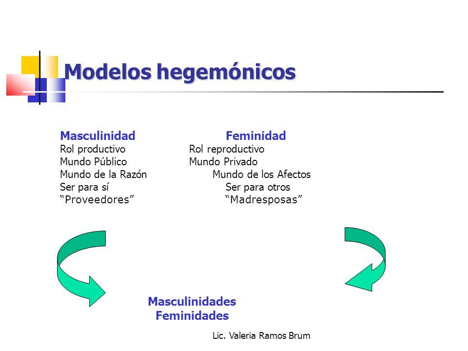 Lic. Valeria Ramos Brum Modelos hegemónicos Masculinidad Feminidad Rol productivo Rol reproductivo Mundo Público Mundo Privado Mundo de la Razón Mundo