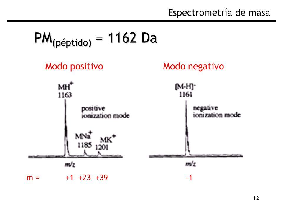 12 Espectrometría de masa PM (péptido) = 1162 Da Modo positivoModo negativo m = +1 +23 +39