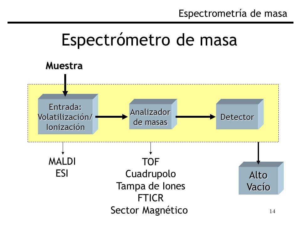 14 Espectrómetro de masa Espectrometría de masaEntrada:Volatilización/Ionización AltoVacío Analizador de masas Detector Muestra MALDI ESI TOF Cuadrupolo Tampa de Iones FTICR Sector Magnético