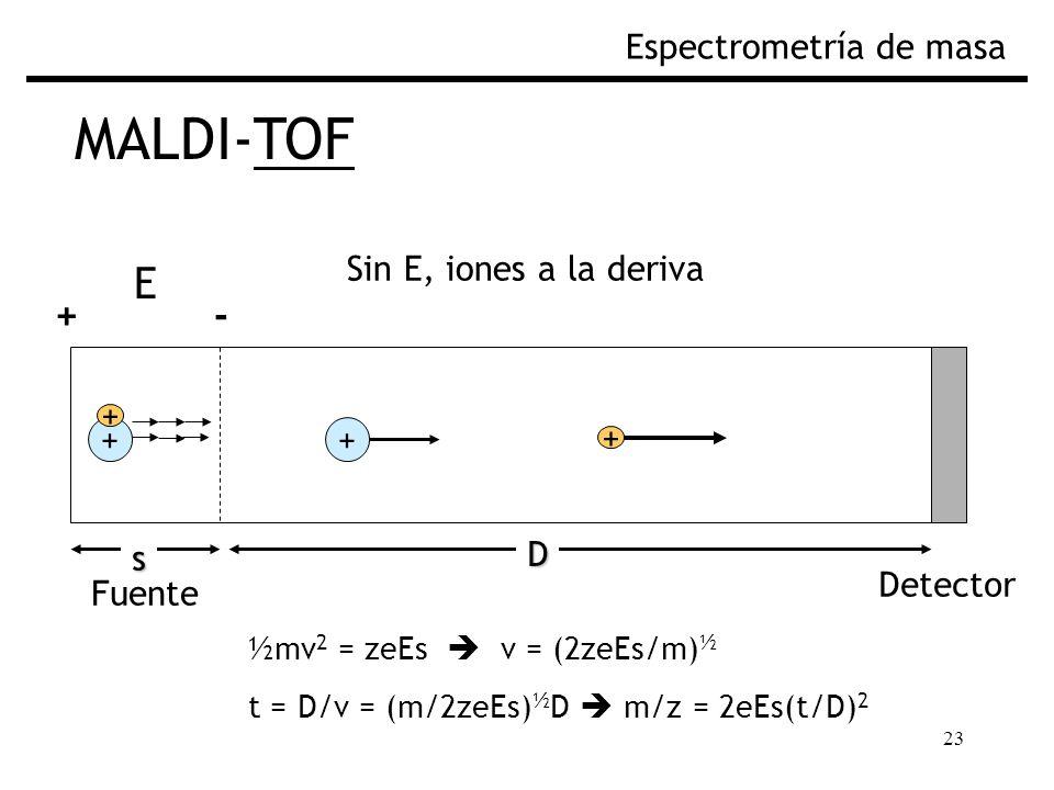 23 MALDI-TOF Espectrometría de masa ½mv 2 = zeEs v = (2zeEs/m) ½ t = D/v = (m/2zeEs) ½ D m/z = 2eEs(t/D) 2 Fuente Sin E, iones a la deriva Detector Fig.