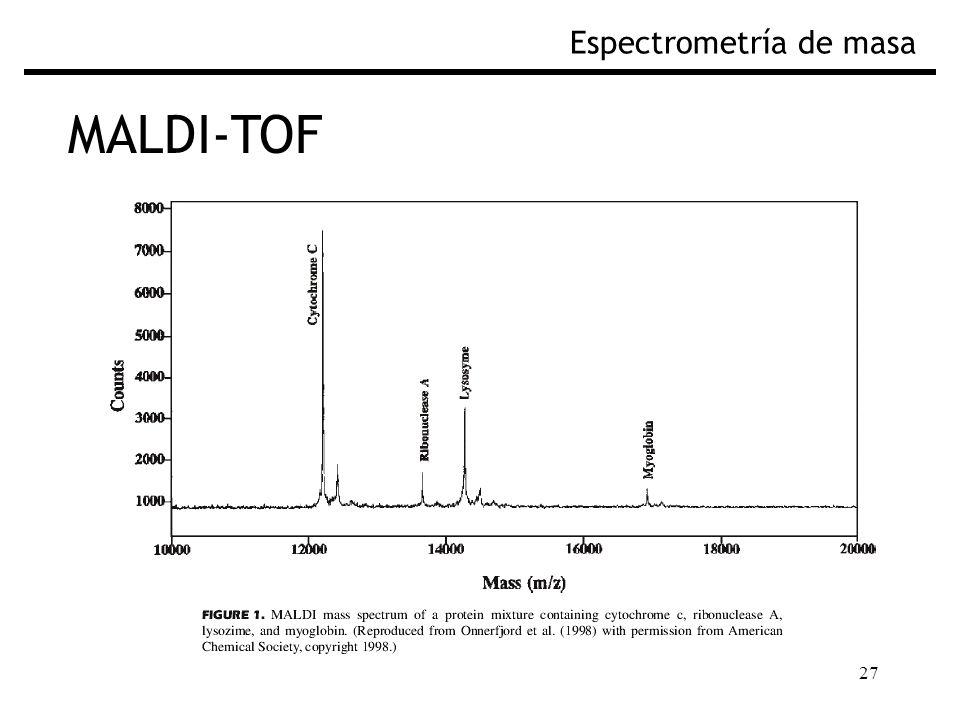 27 MALDI-TOF Espectrometría de masa Fig. Espectro de masas por MALDI-TOF