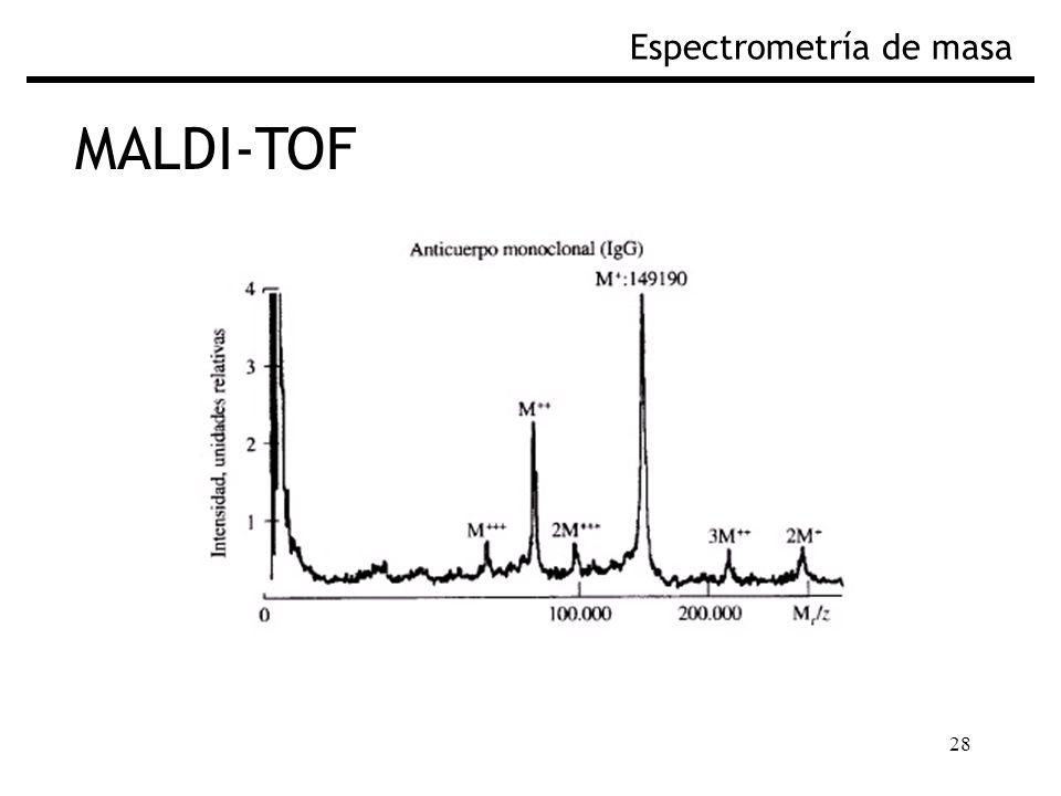 28 MALDI-TOF Espectrometría de masa