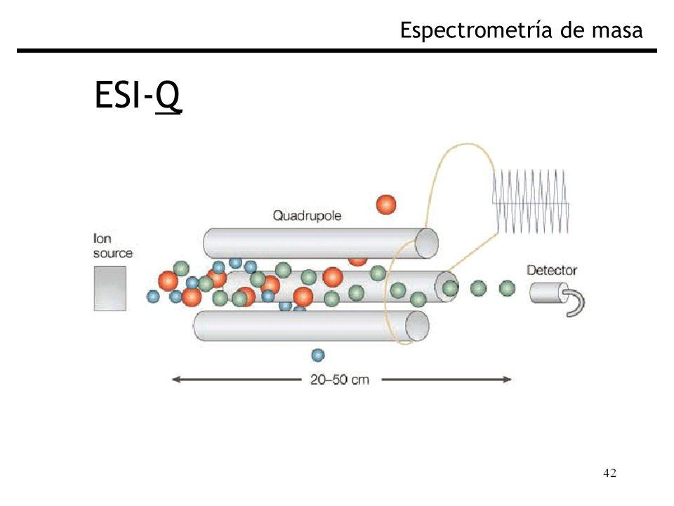 42 ESI-Q Espectrometría de masa