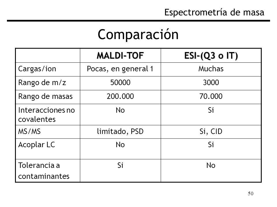 50 Comparación Espectrometría de masa MALDI-TOF ESI-(Q3 o IT) Cargas/ionPocas, en general 1Muchas Rango de m/z500003000 Rango de masas200.00070.000 Interacciones no covalentes NoSi MS/MSlimitado, PSDSi, CID Acoplar LCNoSi Tolerancia a contaminantes SiNo