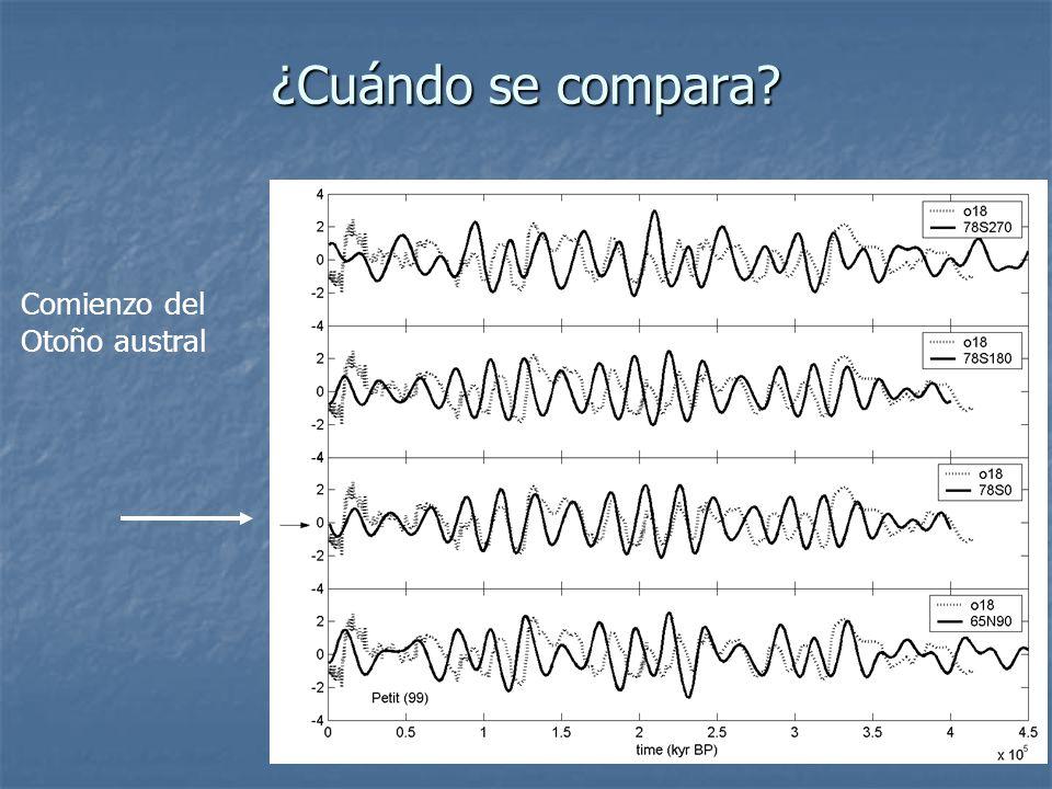 III- Los proxies Comparación estacional La insolación no afecta la insolación global del planeta, pero sí a la latitud. La insolación no afecta la ins