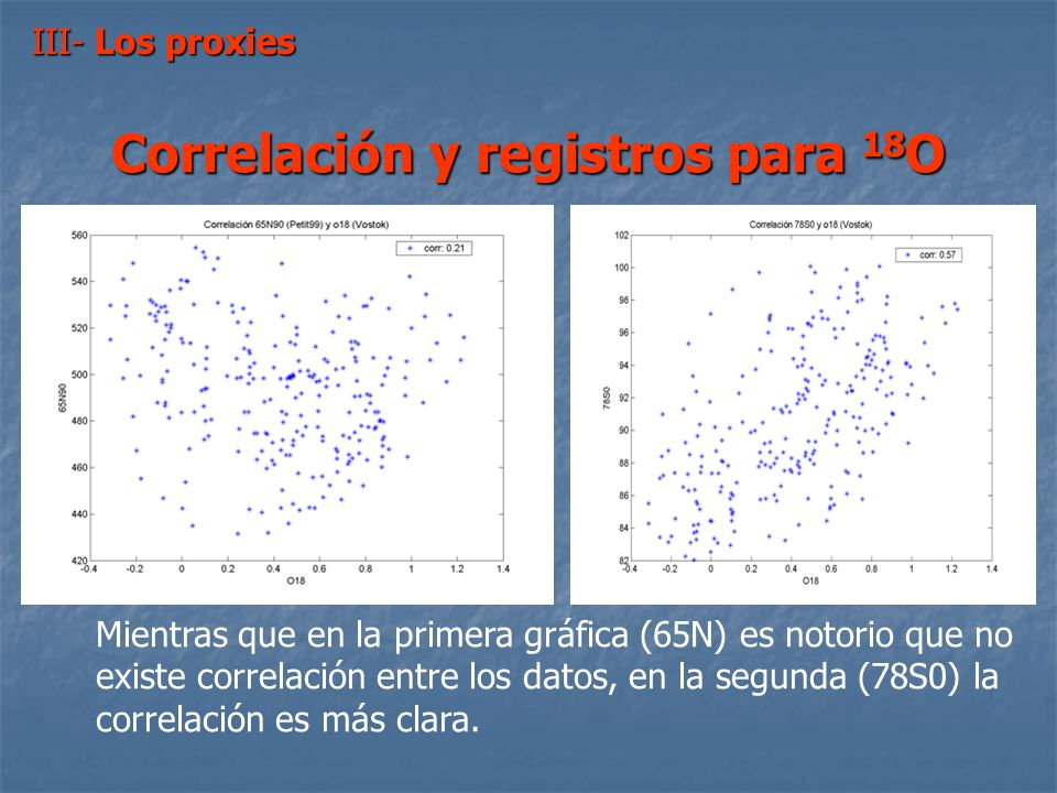 III- Los proxies VOSTOK ( 78° de latitud Sur y 105° de longitud Oeste) VOSTOK ( 78° de latitud Sur y 105° de longitud Oeste ) Comparación de datos rec