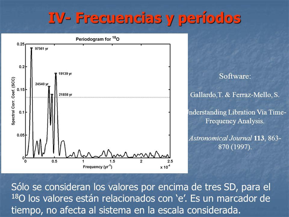 III- Los proxies Correlación y registros para CO 2 En este caso ambas gráficas son para 78S, a)equinoccio de otoño y la segunda es para el b)equinocci
