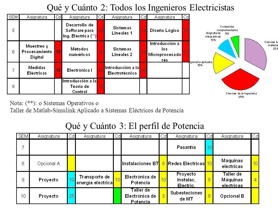 Qué y Cuánto 2: Todos los Ingenieros Electricistas Qué y Cuánto 3: El perfil de Potencia Nota: (**): o Sistemas Operativos o Taller de Matlab-Simulink Aplicado a Sistemas Eléctricos de Potencia