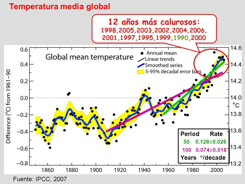Temperatura media global 100 0.074 0.018 50 0.128 0.026 12 años más calurosos: 1998,2005,2003,2002,2004,2006, 2001,1997,1995,1999,1990,2000 Period Rat