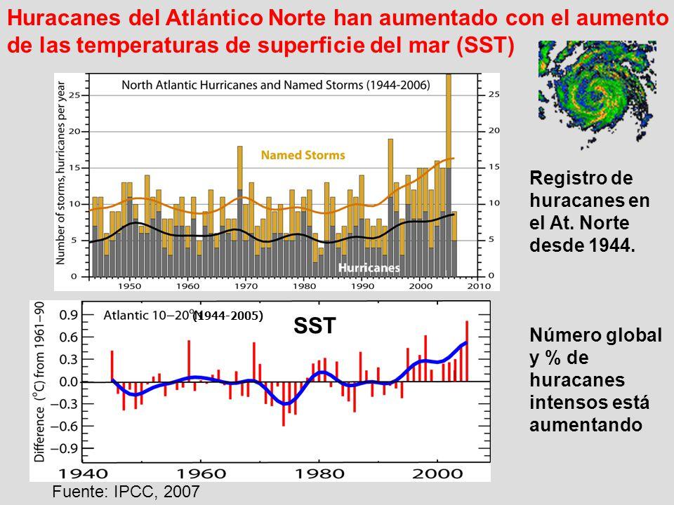 Registro de huracanes en el At. Norte desde 1944. Número global y % de huracanes intensos está aumentando Huracanes del Atlántico Norte han aumentado