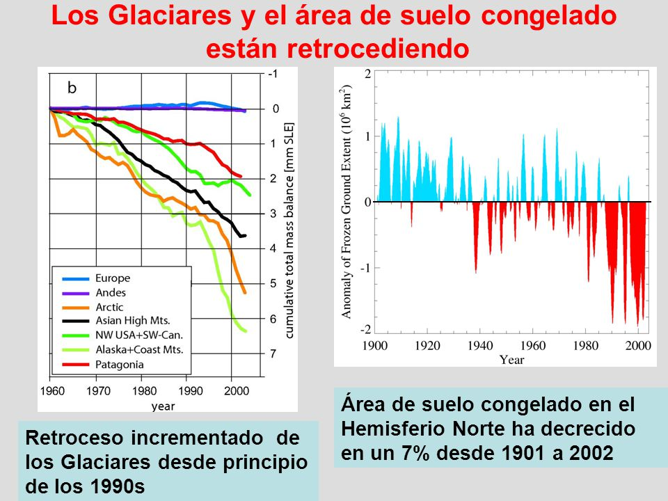 Los Glaciares y el área de suelo congelado están retrocediendo Área de suelo congelado en el Hemisferio Norte ha decrecido en un 7% desde 1901 a 2002