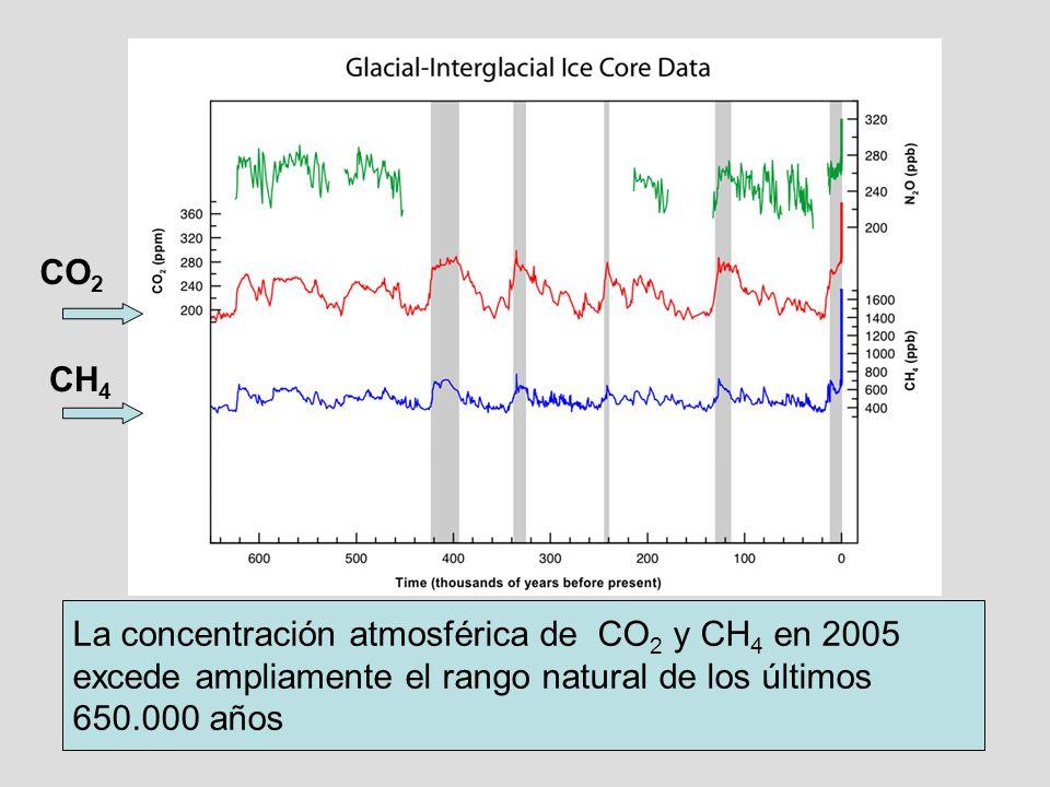 La concentración atmosférica de CO 2 y CH 4 en 2005 excede ampliamente el rango natural de los últimos 650.000 años CO 2 CH 4