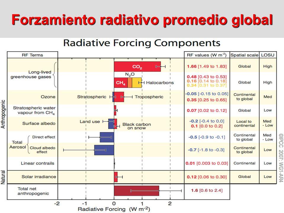 Forzamiento radiativo promedio global