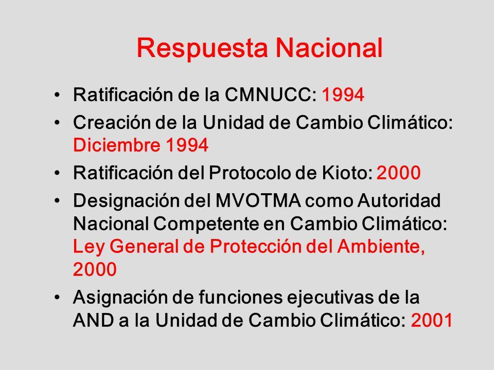 Respuesta Nacional Ratificación de la CMNUCC: 1994 Creación de la Unidad de Cambio Climático: Diciembre 1994 Ratificación del Protocolo de Kioto: 2000