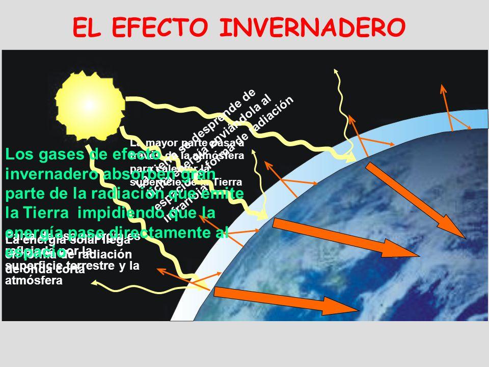 Parte de esa energía es reflejada por la superficie terrestre y la atmósfera La mayor parte pasa a través de la atmósfera para calentar la superficie