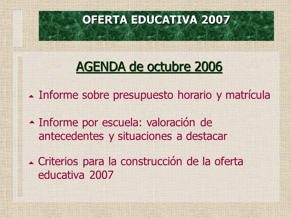 OFERTA EDUCATIVA 2007 Criterios para la construcción de la oferta educativa 2007 AGENDA de octubre 2006 Informe sobre presupuesto horario y matrícula Informe por escuela: valoración de antecedentes y situaciones a destacar