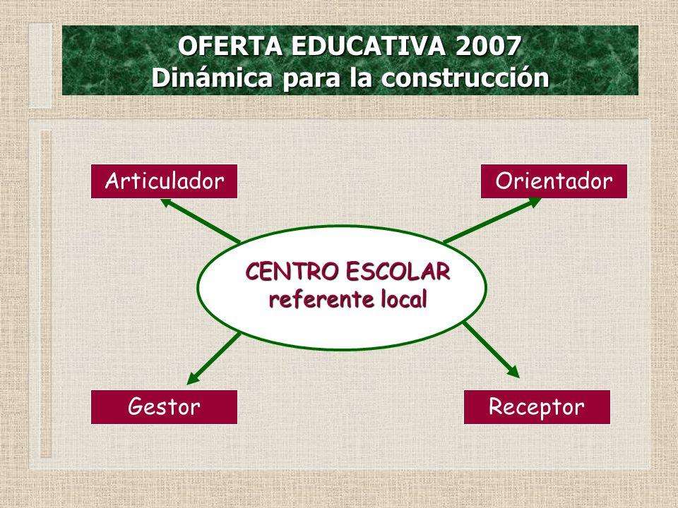 OFERTA EDUCATIVA 2007 Dinámica para la construcción CENTRO ESCOLAR referente local Orientador ReceptorGestor Articulador