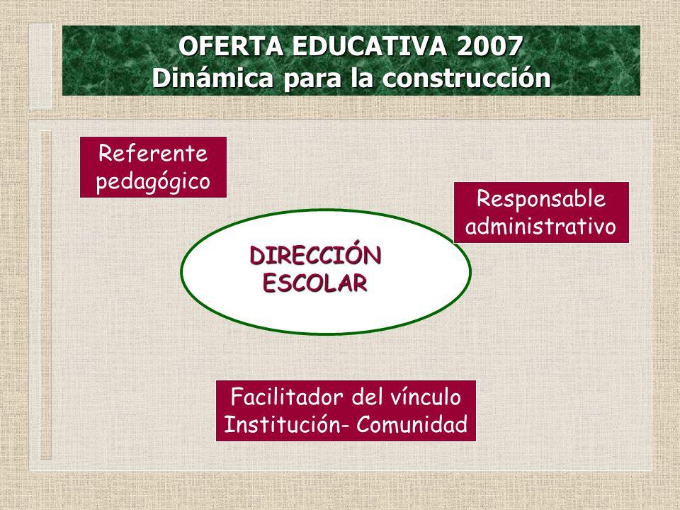 OFERTA EDUCATIVA 2007 Dinámica para la construcción DIRECCIÓN ESCOLAR Responsable administrativo Facilitador del vínculo Institución- Comunidad Referente pedagógico