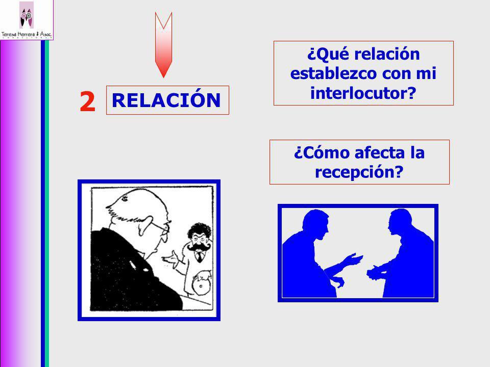 RELACIÓN 2 ¿Qué relación establezco con mi interlocutor? ¿Cómo afecta la recepción?