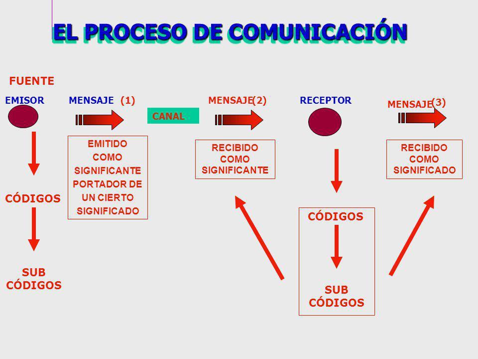 RECEPTOREMISORMENSAJE FUENTE (1) CÓDIGOS SUB CÓDIGOS EMITIDO COMO SIGNIFICANTE PORTADOR DE UN CIERTO SIGNIFICADO MENSAJE (3) MENSAJE(2) CANAL RECIBIDO COMO SIGNIFICADO RECIBIDO COMO SIGNIFICANTE CÓDIGOS SUB CÓDIGOS EL PROCESO DE COMUNICACIÓN