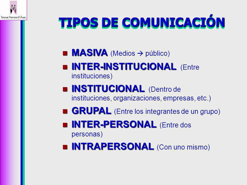 TIPOS DE COMUNICACIÓN MASIVA MASIVA (Medios público) INTER-INSTITUCIONAL INTER-INSTITUCIONAL (Entre instituciones) INSTITUCIONAL INSTITUCIONAL (Dentro