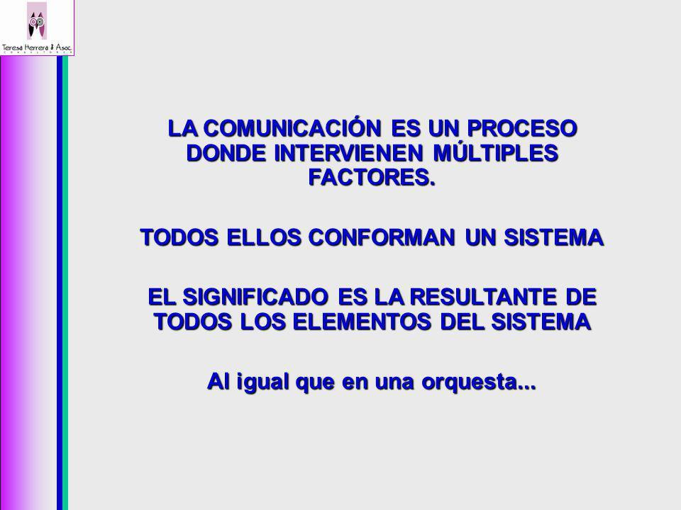LA COMUNICACIÓN ES UN PROCESO DONDE INTERVIENEN MÚLTIPLES FACTORES. TODOS ELLOS CONFORMAN UN SISTEMA EL SIGNIFICADO ES LA RESULTANTE DE TODOS LOS ELEM