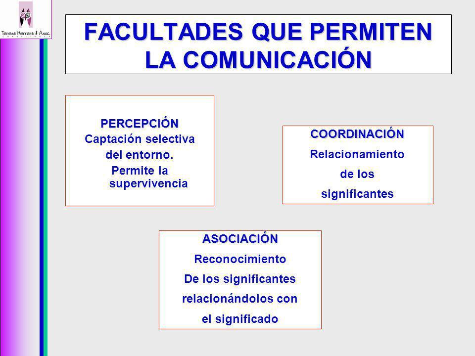 FACULTADES QUE PERMITEN LA COMUNICACIÓN PERCEPCIÓN Captación selectiva del entorno. Permite la supervivencia ASOCIACIÓN Reconocimiento De los signific