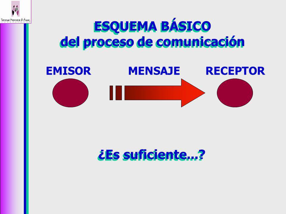 TIPOS DE COMUNICACIÓN MASIVA MASIVA (Medios público) INTER-INSTITUCIONAL INTER-INSTITUCIONAL (Entre instituciones) INSTITUCIONAL INSTITUCIONAL (Dentro de instituciones, organizaciones, empresas, etc.) GRUPAL GRUPAL (Entre los integrantes de un grupo) INTER-PERSONAL INTER-PERSONAL (Entre dos personas) INTRAPERSONAL INTRAPERSONAL (Con uno mismo)