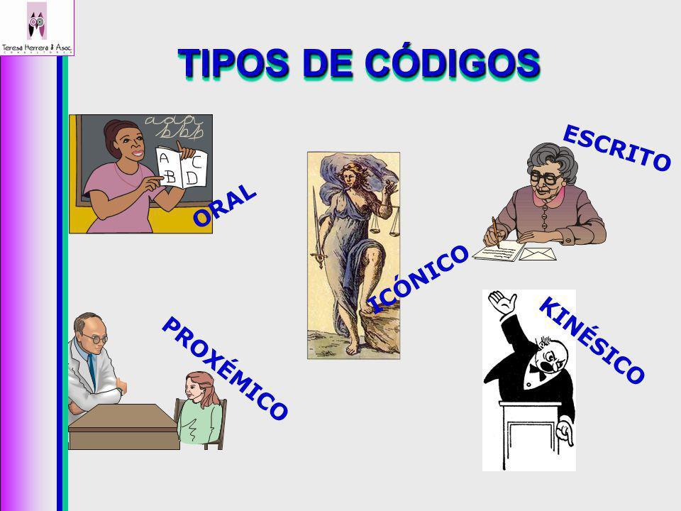 TIPOS DE CÓDIGOS KINÉSICO ICÓNICO PROXÉMICO ESCRITO ORAL
