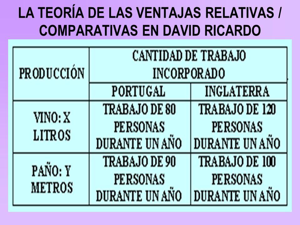 LA TEORÍA DE LAS VENTAJAS RELATIVAS / COMPARATIVAS EN DAVID RICARDO