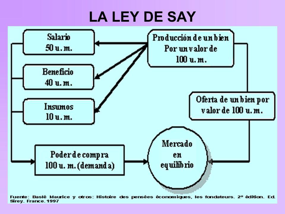 LA LEY DE SAY