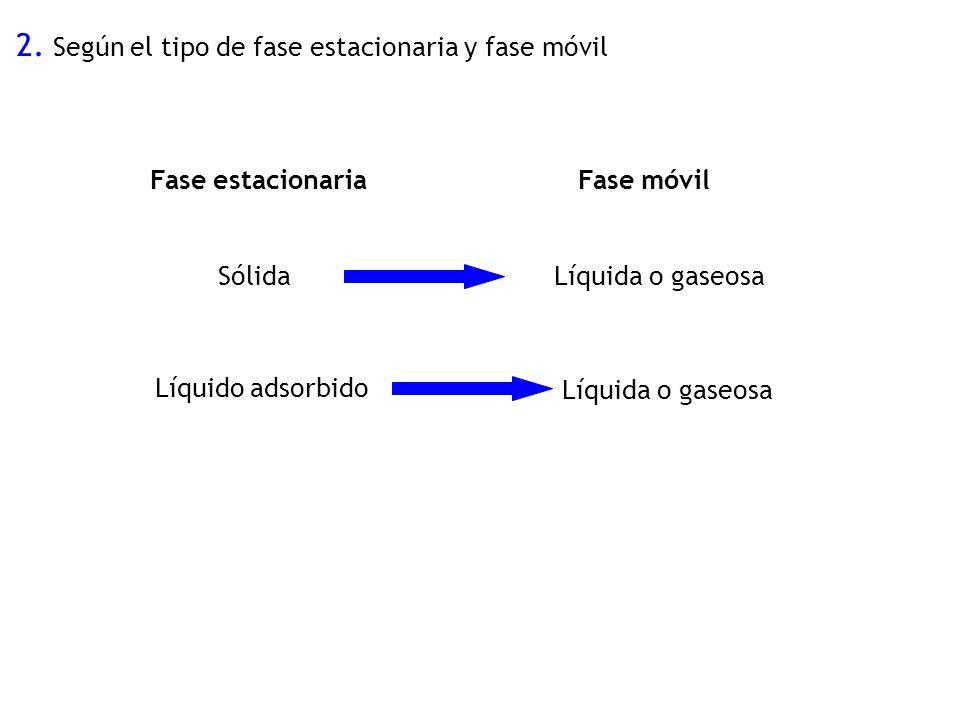 2. Según el tipo de fase estacionaria y fase móvil Fase estacionaria Líquido adsorbido Fase móvil SólidaLíquida o gaseosa