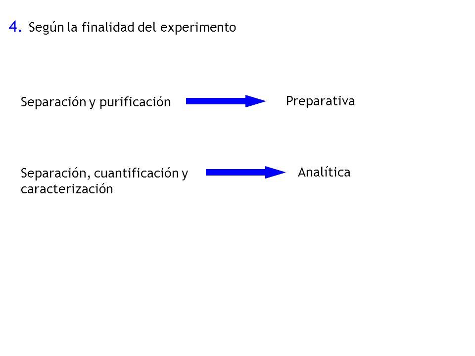 4. Según la finalidad del experimento Separación y purificación Preparativa Separación, cuantificación y caracterización Analítica