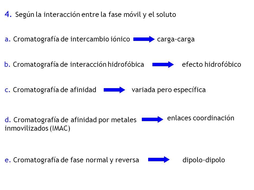4. Según la interacción entre la fase móvil y el soluto a. Cromatografía de intercambio iónicocarga-carga b. Cromatografía de interacción hidrofóbicae