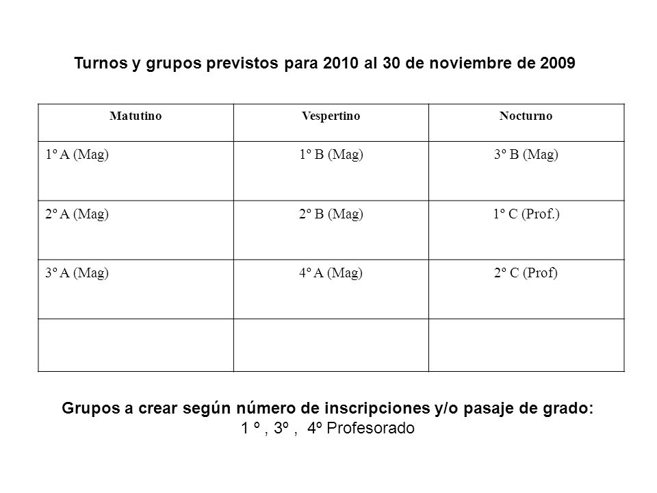 Turnos y grupos previstos para 2010 al 30 de noviembre de 2009 MatutinoVespertinoNocturno 1º A (Mag)1º B (Mag)3º B (Mag) 2º A (Mag)2º B (Mag)1º C (Prof.) 3º A (Mag)4º A (Mag)2º C (Prof) Grupos a crear según número de inscripciones y/o pasaje de grado: 1 º, 3º, 4º Profesorado
