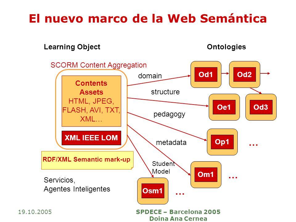 19.10.2005SPDECE – Barcelona 2005 Doina Ana Cernea El nuevo marco de la Web Semántica Learning ObjectOntologies Contents Assets HTML, JPEG, FLASH, AVI, TXT, XML… XML IEEE LOM Od3 Od1 Oe1 Op1 Om1 Od2 domain structure pedagogy metadata … … Osm1 … Student Model SCORM Content Aggregation RDF/XML Semantic mark-up Servicios, Agentes Inteligentes