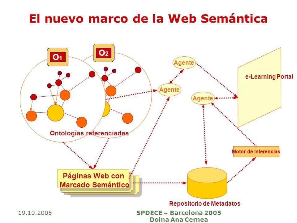 19.10.2005SPDECE – Barcelona 2005 Doina Ana Cernea O2O2 O1O1 Agente Motor de Inferencias Repositorio de Metadatos Páginas Web con Marcado Semántico On