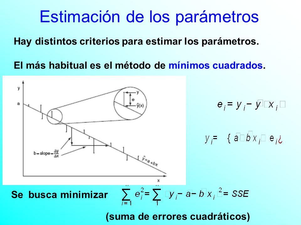 Hay distintos criterios para estimar los parámetros.