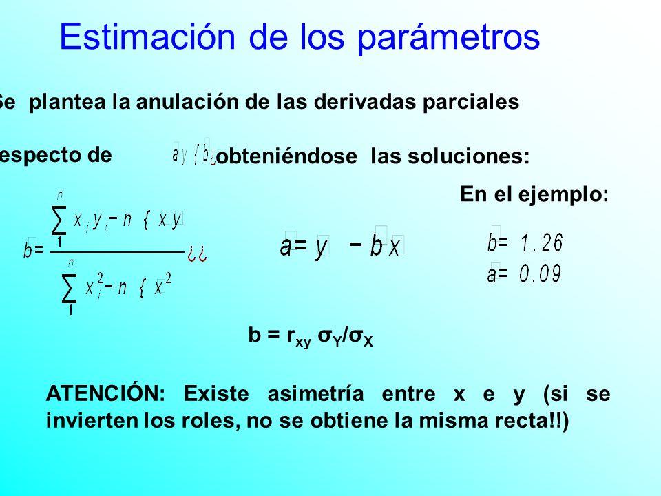 Se plantea la anulación de las derivadas parciales respecto de obteniéndose las soluciones: En el ejemplo: ATENCIÓN: Existe asimetría entre x e y (si se invierten los roles, no se obtiene la misma recta!!) b = r xy σ Y /σ X Estimación de los parámetros