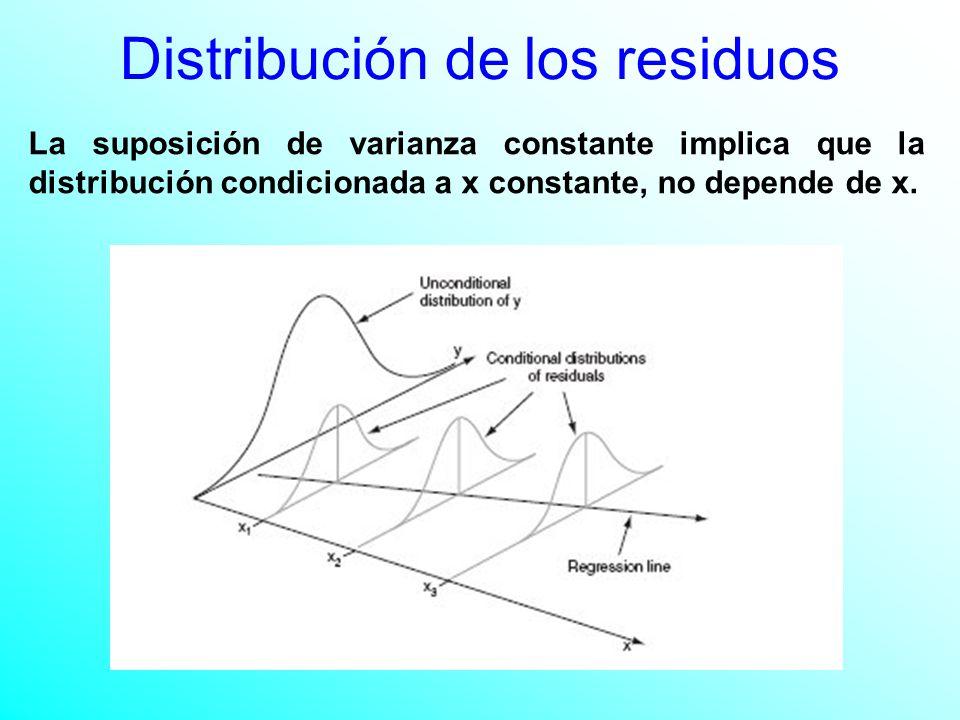 Distribución de los residuos La suposición de varianza constante implica que la distribución condicionada a x constante, no depende de x.