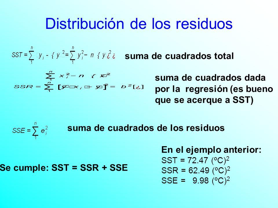 suma de cuadrados total suma de cuadrados dada por la regresión (es bueno que se acerque a SST) suma de cuadrados de los residuos Se cumple: SST = SSR + SSE En el ejemplo anterior: SST = 72.47 (ºC) 2 SSR = 62.49 (ºC) 2 SSE = 9.98 (ºC) 2
