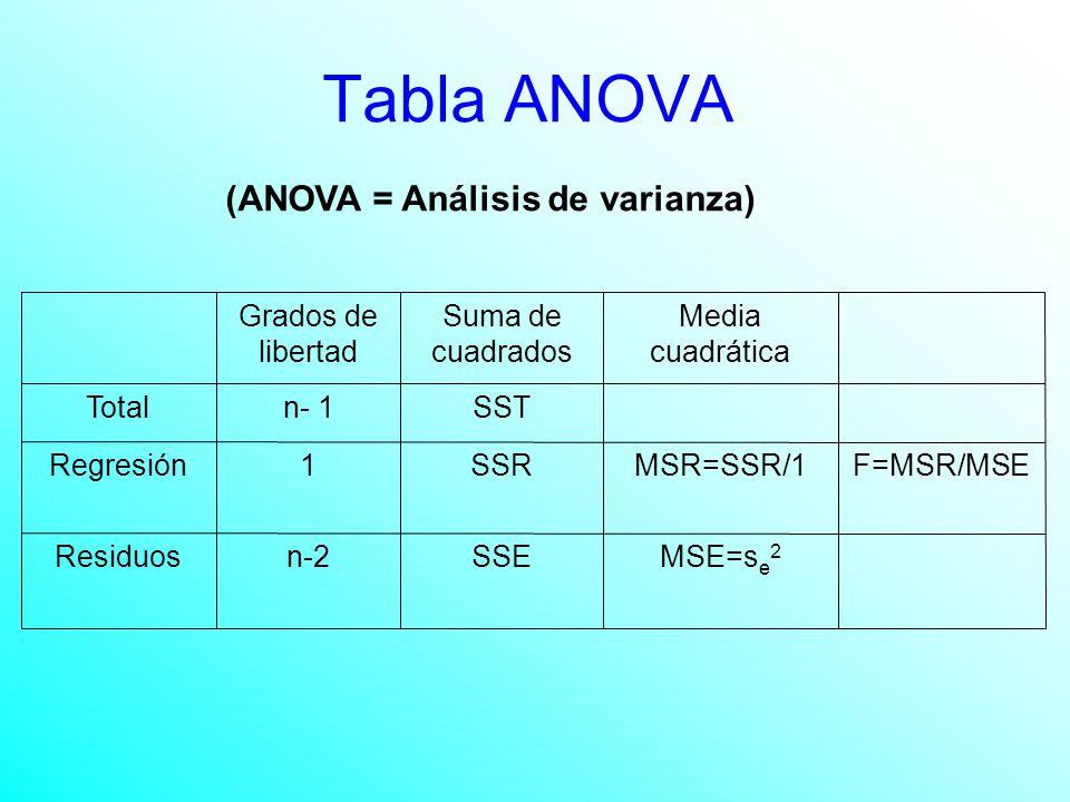 Tabla ANOVA F=MSR/MSE MSE=s e 2 SSEn-2Residuos MSR=SSR/1SSR1Regresión SSTn- 1Total Media cuadrática Suma de cuadrados Grados de libertad (ANOVA = Análisis de varianza)