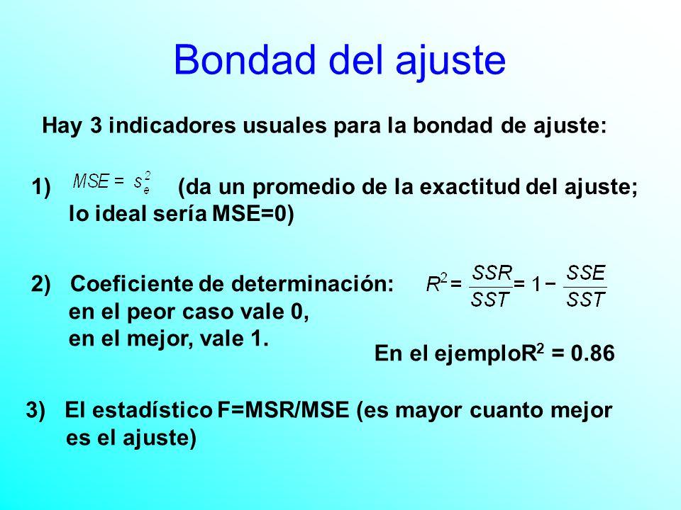1) (da un promedio de la exactitud del ajuste; lo ideal sería MSE=0) Bondad del ajuste Hay 3 indicadores usuales para la bondad de ajuste: 2) Coeficiente de determinación: en el peor caso vale 0, en el mejor, vale 1.