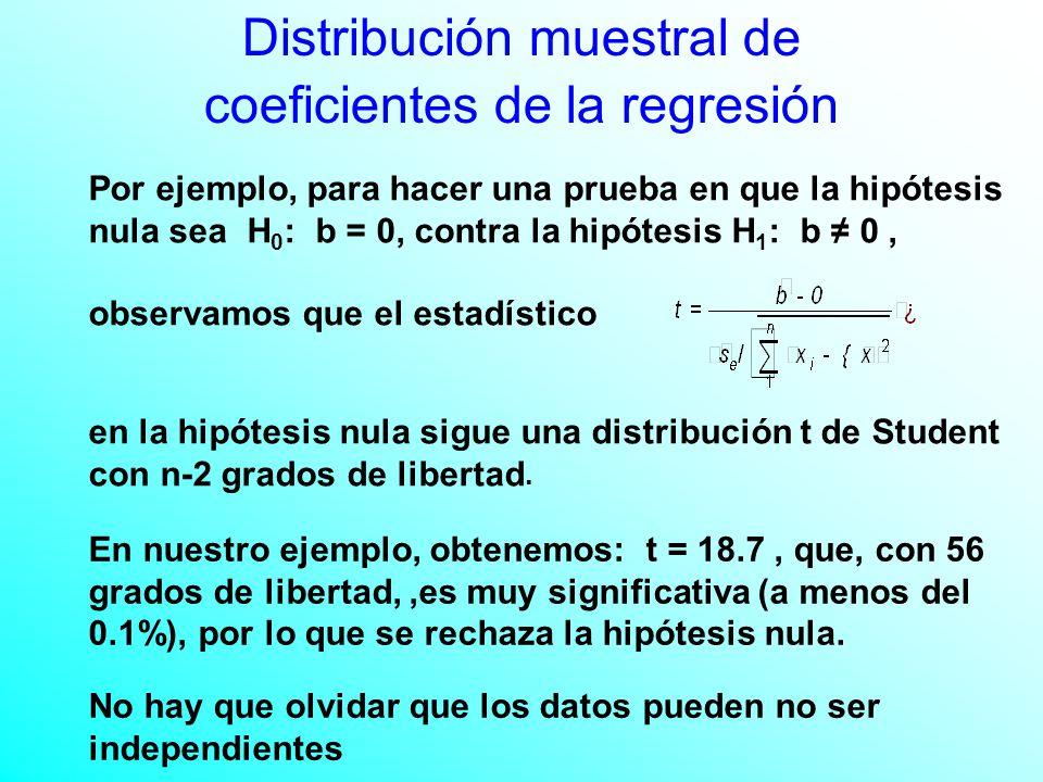 Distribución muestral de coeficientes de la regresión Por ejemplo, para hacer una prueba en que la hipótesis nula sea H 0 : b = 0, contra la hipótesis H 1 : b 0, observamos que el estadístico en la hipótesis nula sigue una distribución t de Student con n-2 grados de libertad.