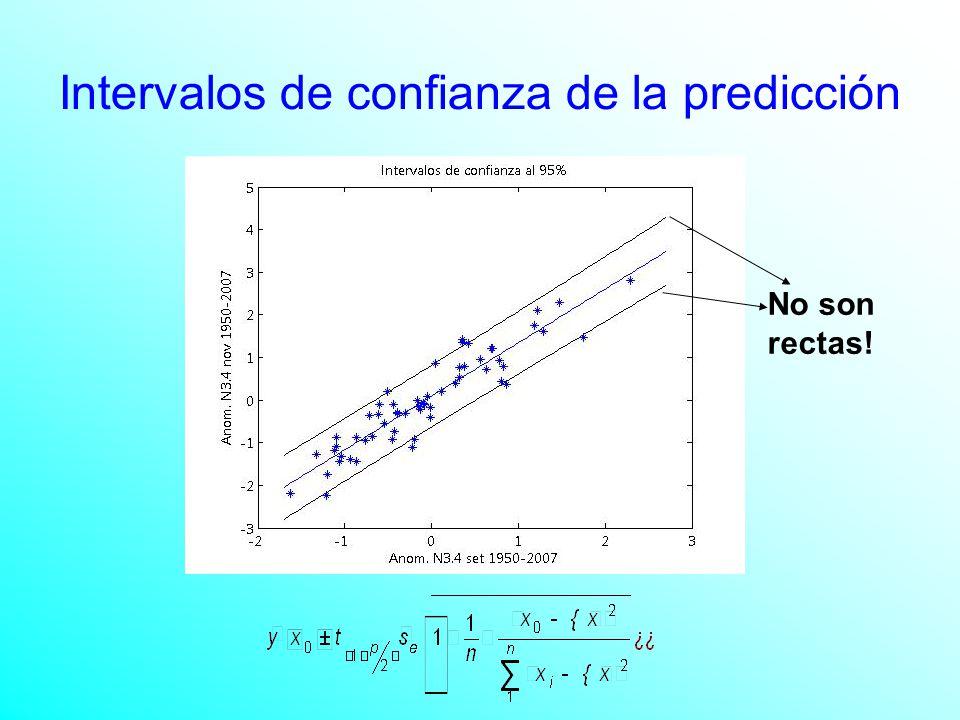 Intervalos de confianza de la predicción No son rectas!