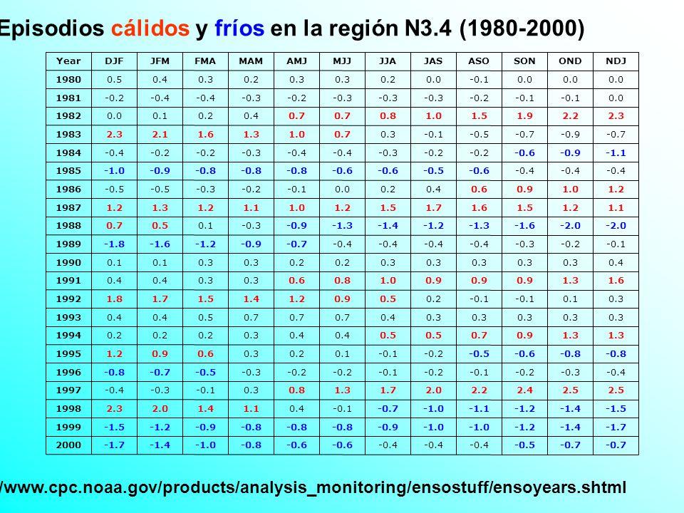 Composites Eventos cálidos (1982-86-87-91-94-97) Composites de lluvias